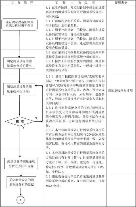 1测量系统分析程序