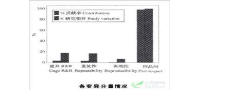 MSA测量系统分析