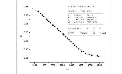 过程工程实验干燥速率实验