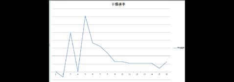 干燥速率曲线测定结果报告