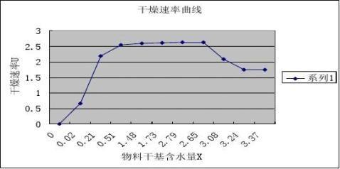 干燥速率曲线的测定实验