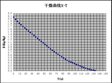 干燥曲线及干燥速率曲线测定实验数据处理