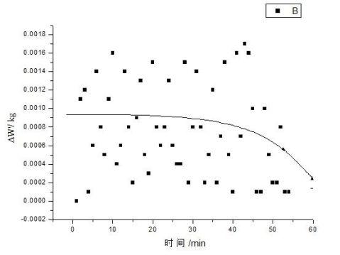 干燥速率速率曲线的测定实验