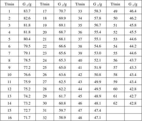 实验九干燥速率曲线的测定