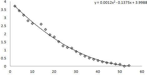7干燥速率曲线的测定实验
