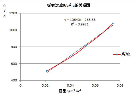 超细碳酸钙的制备实验报告