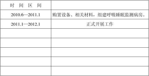 多导睡眠呼吸监测项目申请表