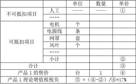XX公司经营情况分析及自查报告增值税税负自查