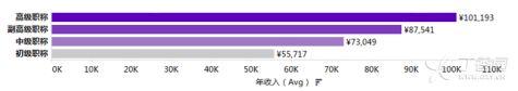20xx20xx年度中国医生薪酬情况调查报告